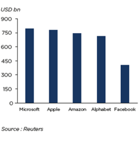 MARKET CAPITALIZATION OF GLOBAL  TOP 5 LEADING IT COMPANIES  (DECEMBER 2018)