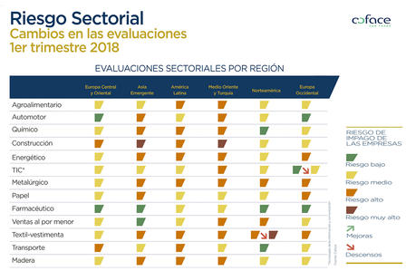 Cambios sectoriales 1q2018 completo